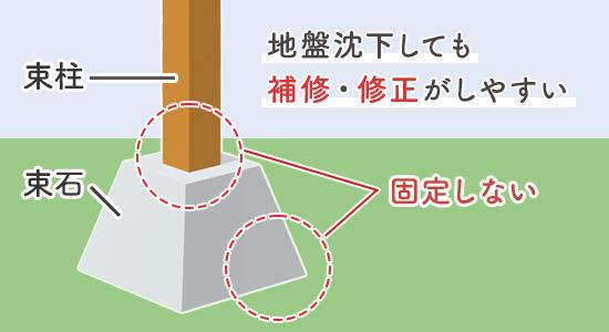 ウッドデッキの柱・束石・地面を固定しないほうがいい理由